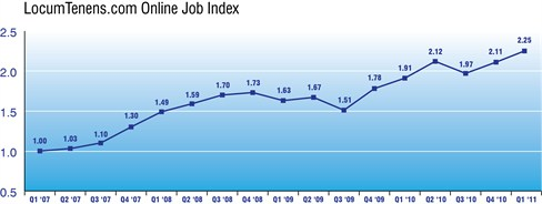 Q1 2011 Job Index